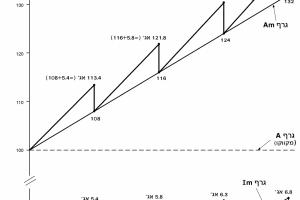 הגרף התיאורטי של הגליל