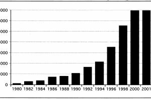 """התפתחות היקף נכסי קרנות הנאמנות בארה""""ב מאז 1980 (מיליארדי דולר)"""