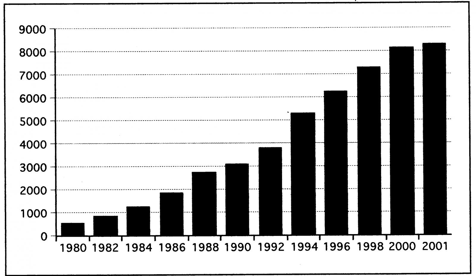 """התפתחות מספר קרנות הנאמנות בארה""""ב מאז 1980"""