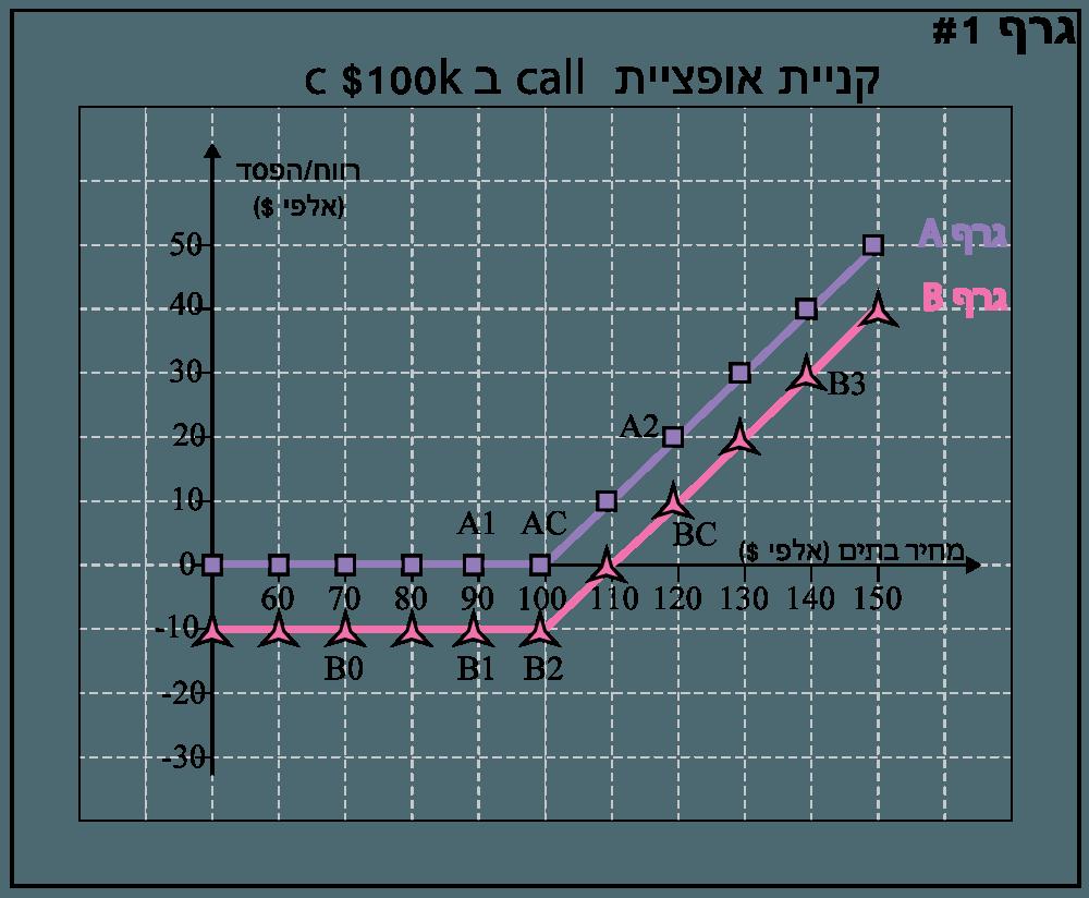 קניית אופציה call