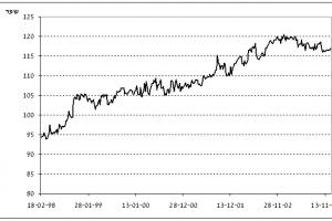 """הגרף האמיתי של אג""""ח כפיר מסידרה 1521 לתקופה של שנתיים"""
