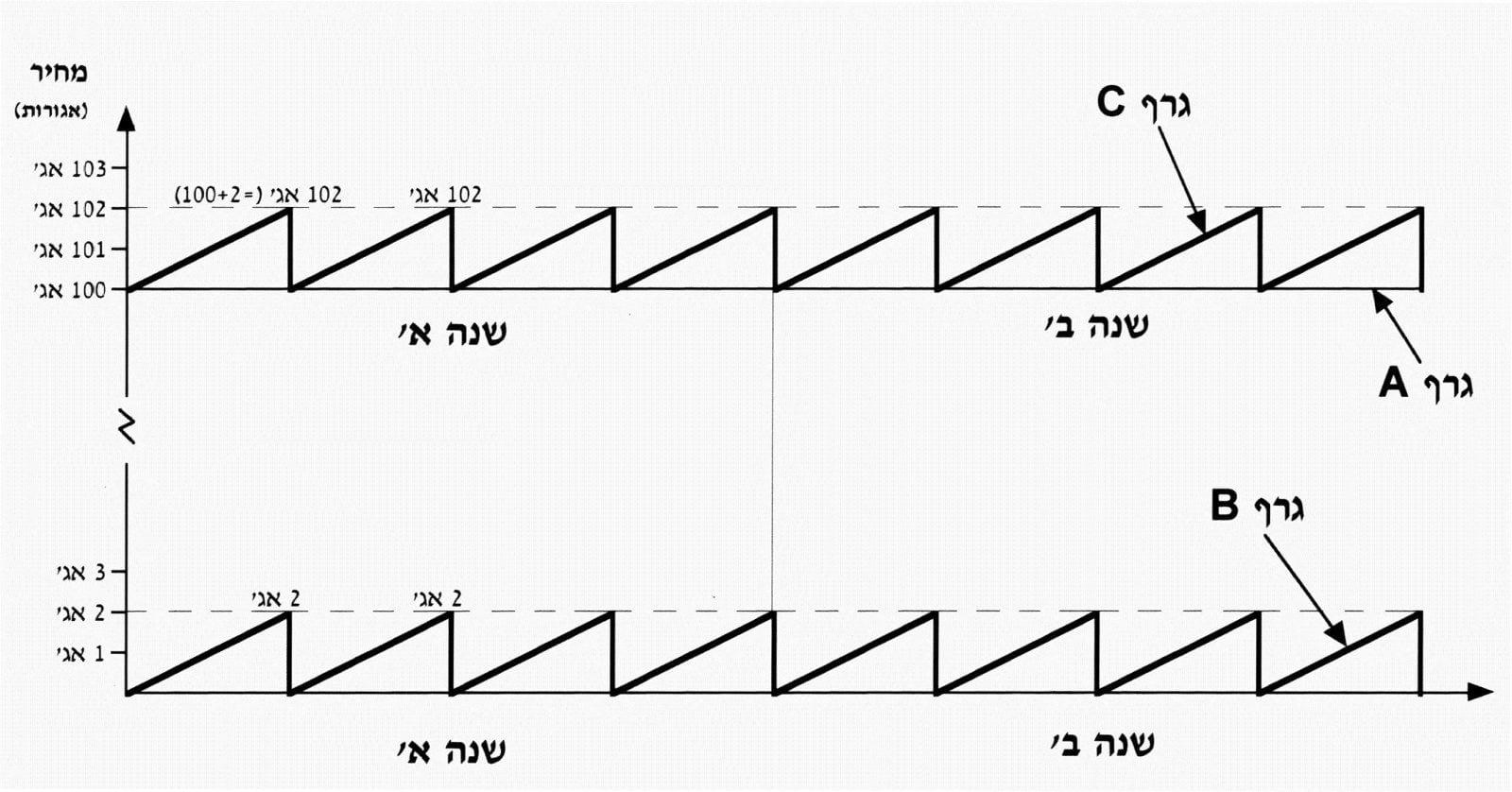 הגרף התיאורטי של אגח גילון