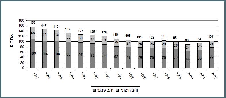 החוב הממשלתי כאחוז מהתוצר בשנים 1987 – 2002