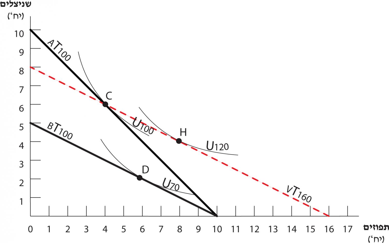 השפעת ההכנסה - תרשים 4.13