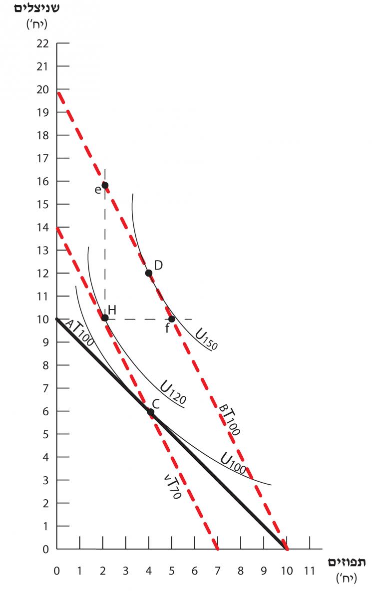 השפעת ההכנסה - תרשים 4.8