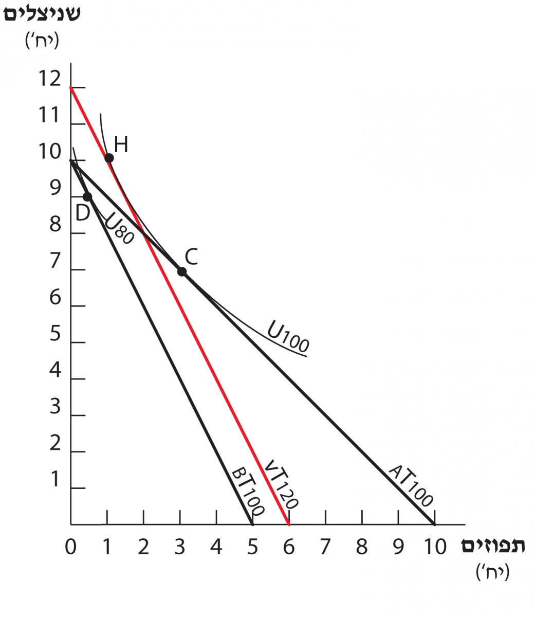 השפעת ההכנסה - תרשים 4.23