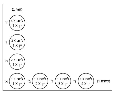 השוואה בין קבוצות סלים