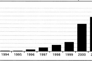 """התפתחות היקף נכסי קרנות הנאמנות הסחירות בארה""""ב מאז"""