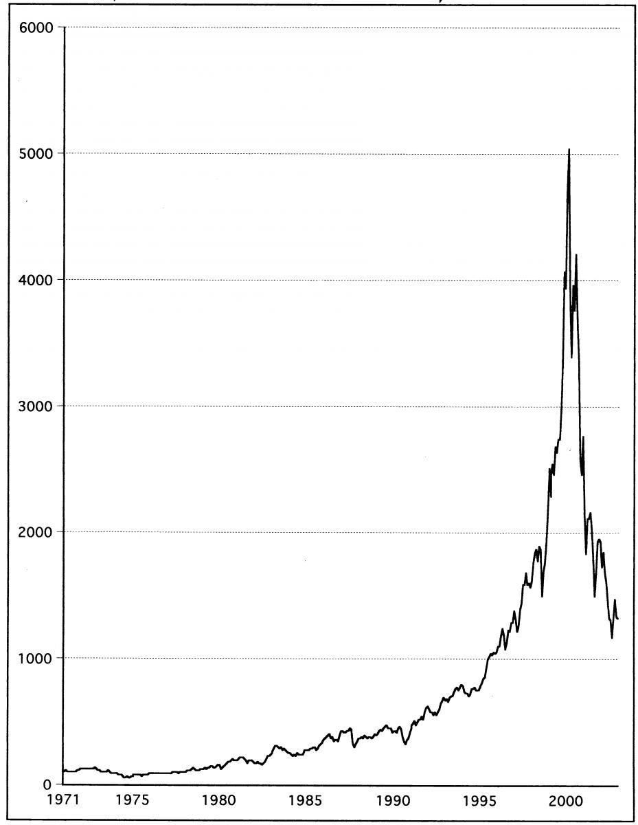 """התפתחות מדד הנאסד""""ק משנת 1971"""