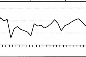 התפתחות מדד S&P 500 במהלך שנת 2000