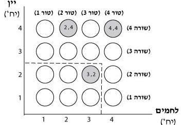 הצגת הסלים בתרשים 2.6 בתוך מערכת צירים