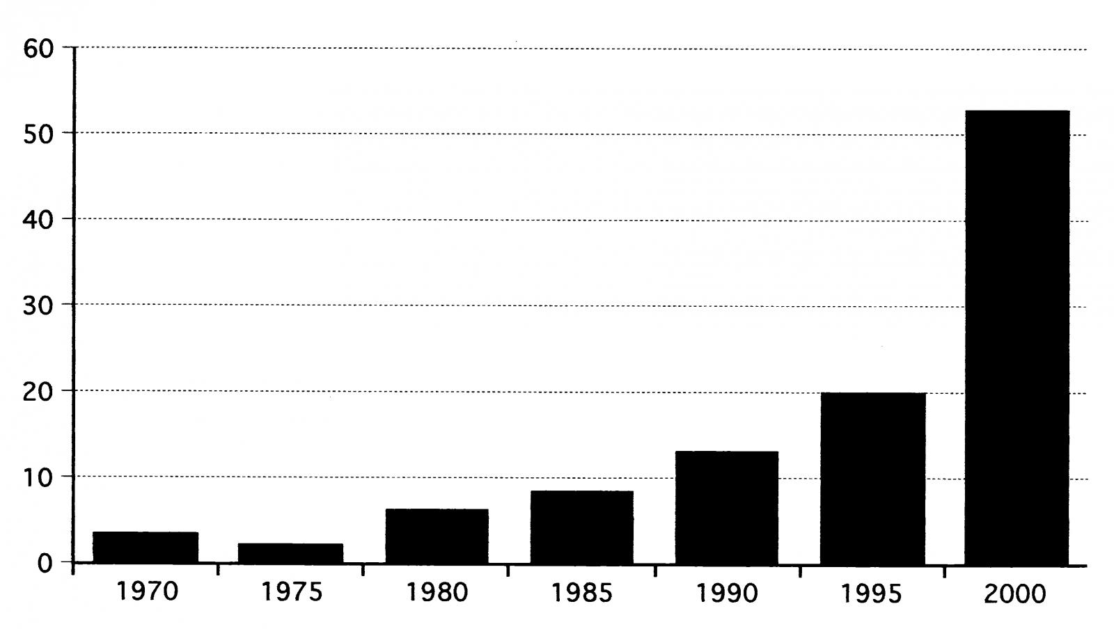 היקף המחסר היומי בבורסת AMEX (מיליוני מניות)