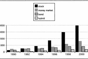 """חלוקת נכסי קרנות הנאמנות בארה""""ב לפי תחום השקעה (מיליארדי דולר)"""
