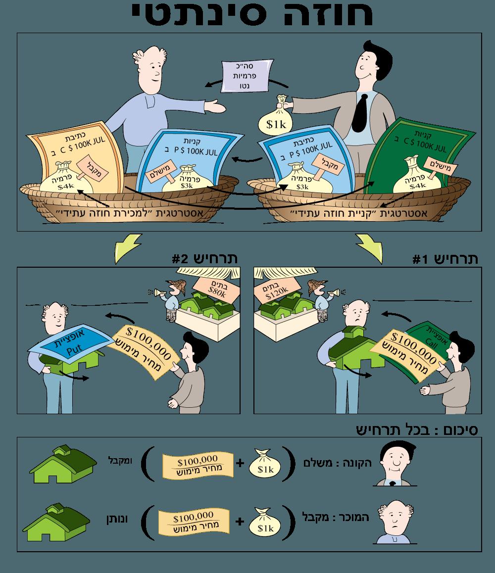 מחירו של חוזה סינתטי