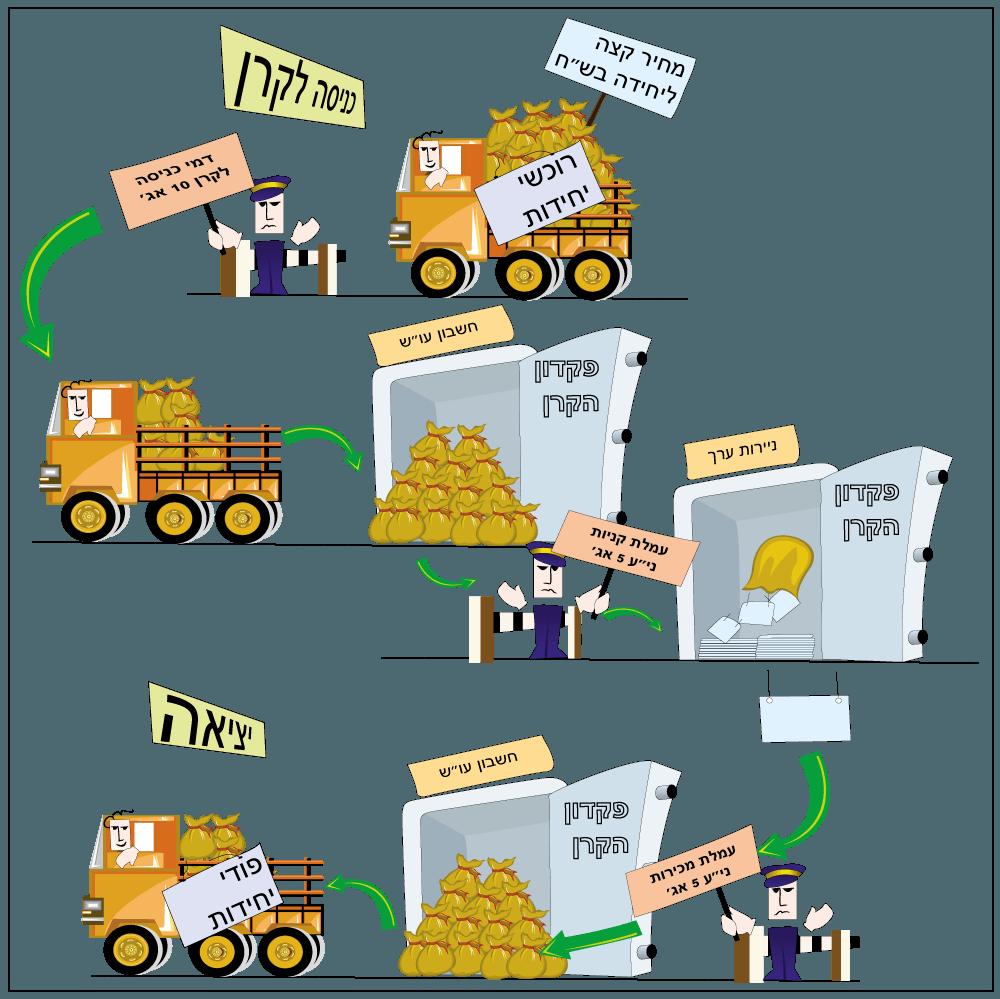 חישוב מחיר הקנייה והפדיון של יחידות השתתפות, כשישנן עמלות
