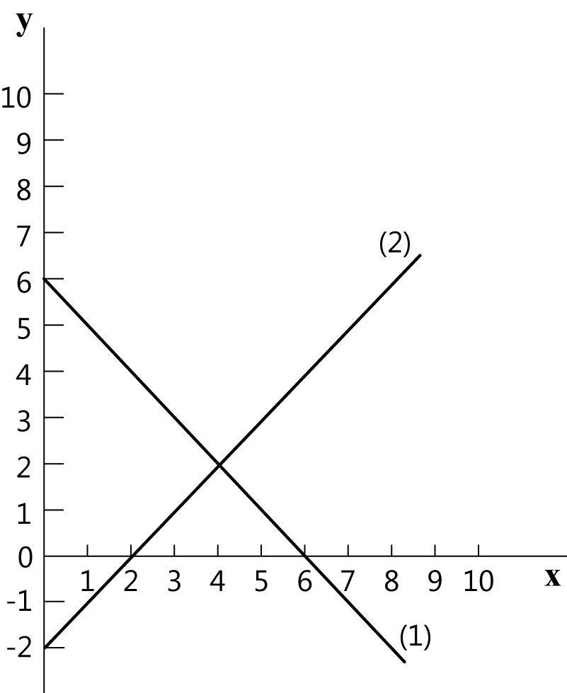 חישוב נקודת החיתוך של 2 קווים
