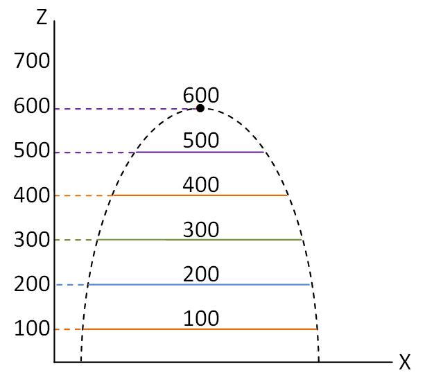 מבט מלפנים על קווי הגובה של ההר (צירים x ו-z)