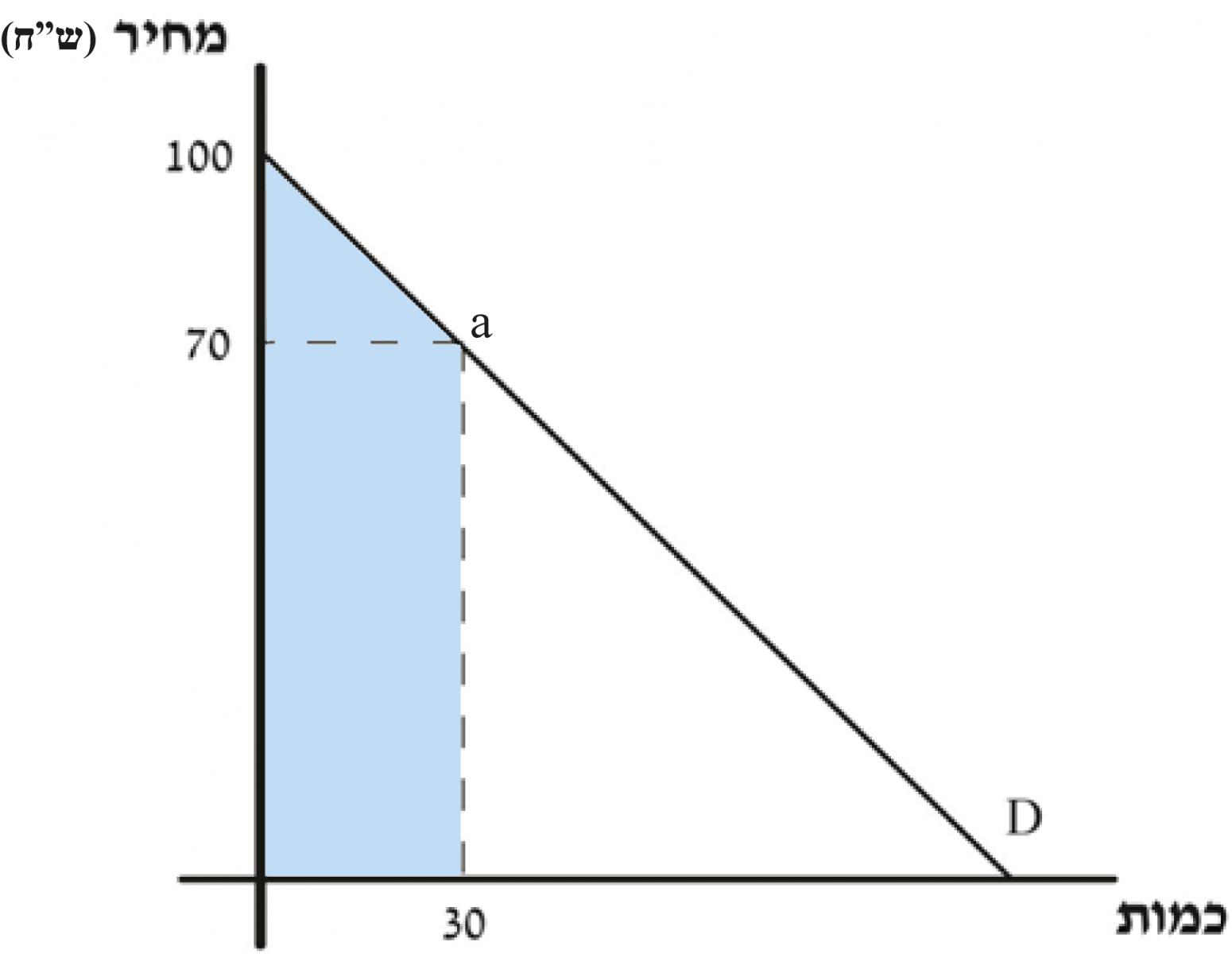 מונופול מושלם - תרשים 31
