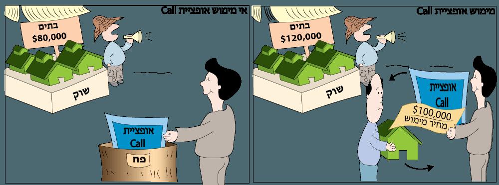 מימוש אופציית call