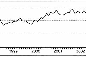 ריטס 1 - גרף מניה