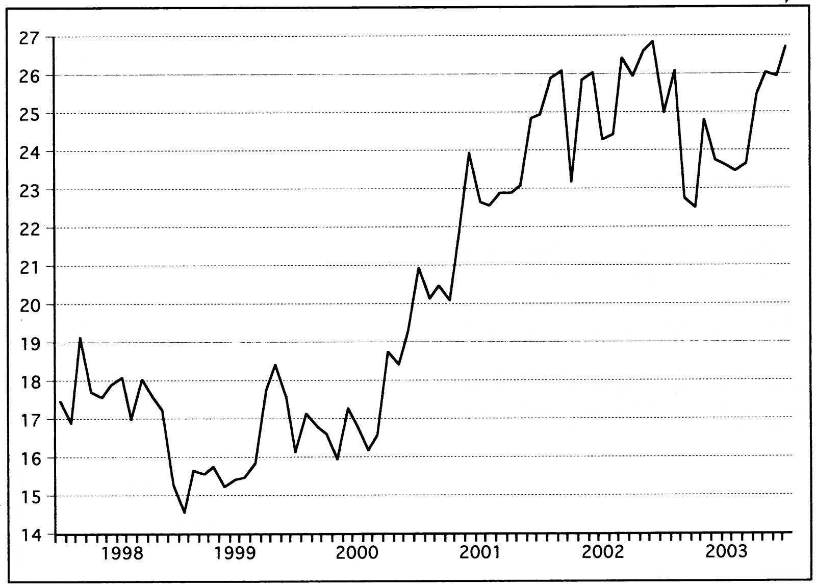 ריטס 2 - גרף מניה