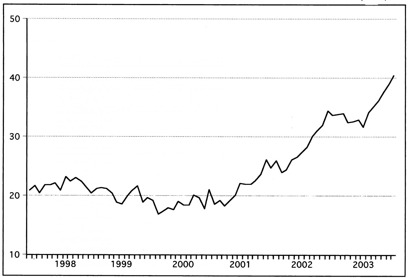ריטס 3 - גרף מניה