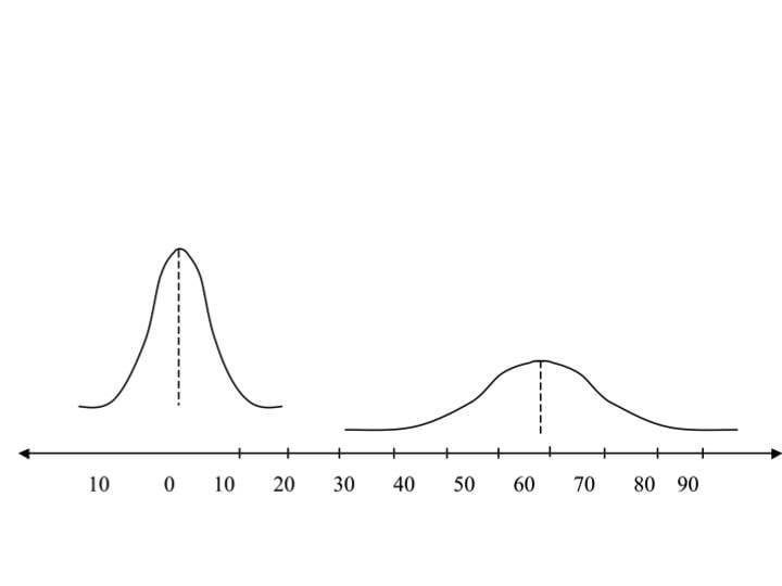 שני פעמונים השונים זה מזה בשתי התכונות: מיקום וקמירות.