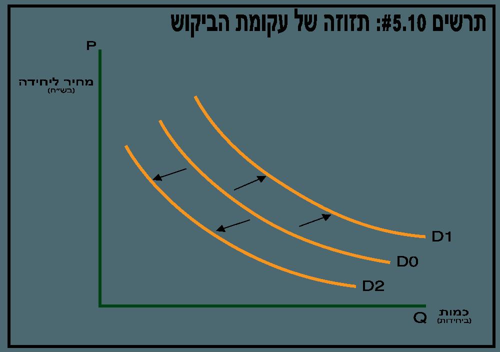 עקומת הביקוש - תרשים 5.10