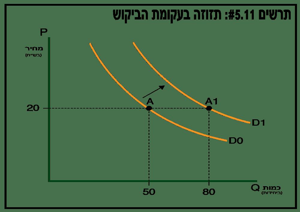תזוזה בעקומת הביקוש - תרשים 5.11