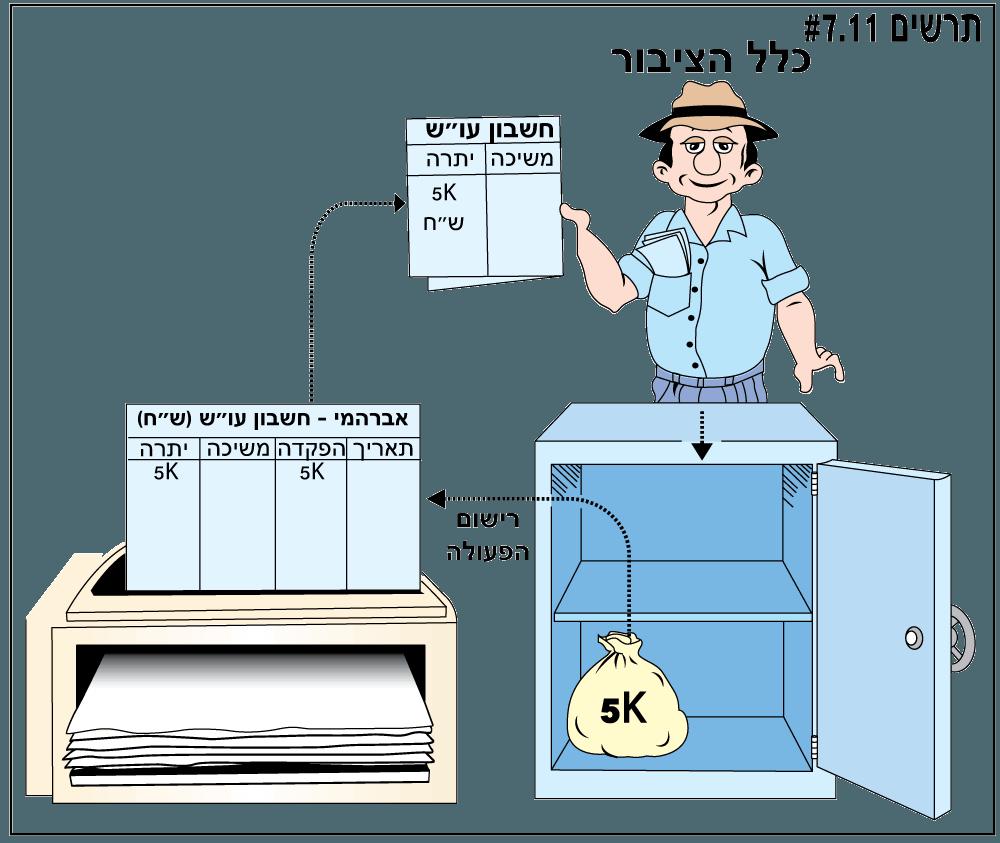 תהליך מתן ההלוואות
