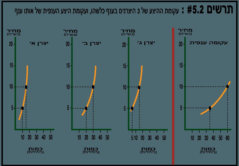 עקומת היצע היקפית - תרשים 5.2