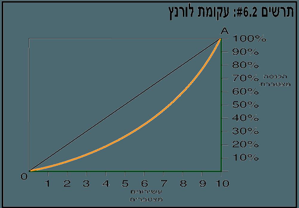 עקומת לורנץ - תרשים 6.2