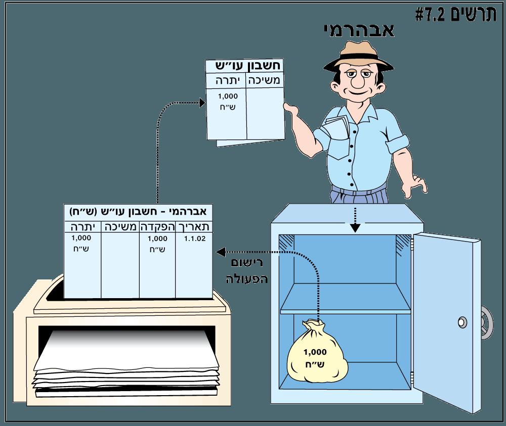 המשמעות של הפקדת כסף בחשבון