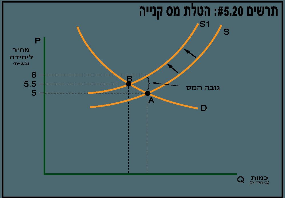 עקומת ההיצע לפני ואחרי הטלת מס קנייה