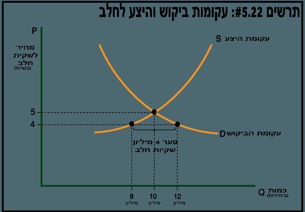 עקומות ביקוש והיצע לחלב - תרשים 5.22
