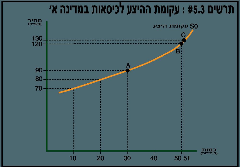 הקשר בין עקומת ההיצע לעקומת ההוצאות השוליות  - תרשים 5.3