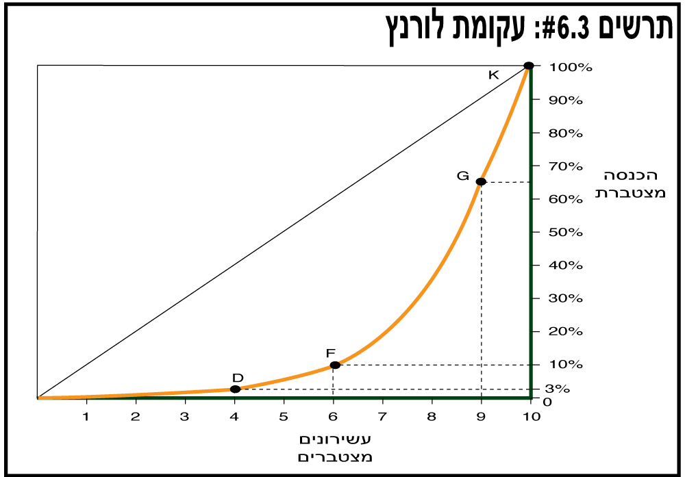 עקומת לורנץ - תרשים 6.3