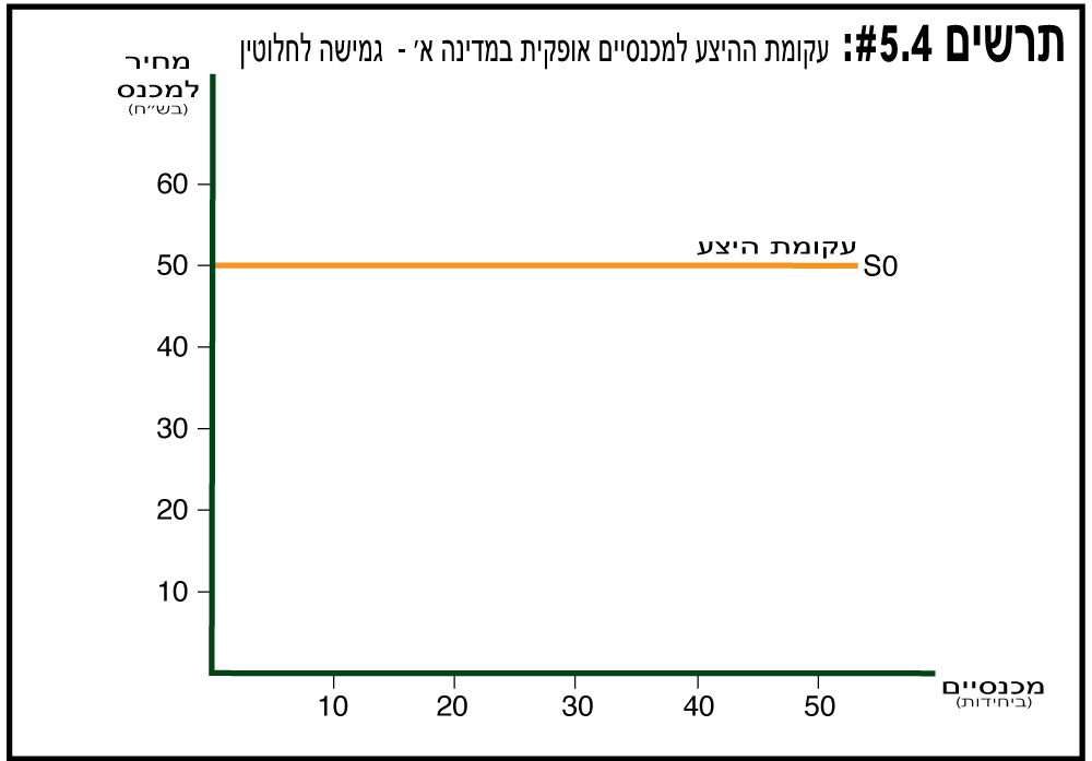 עקומת היצע אופקית - תרשים 5.4