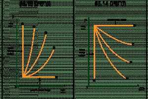 עקומות ביקוש והיצע - תרשים 5.14+5.15