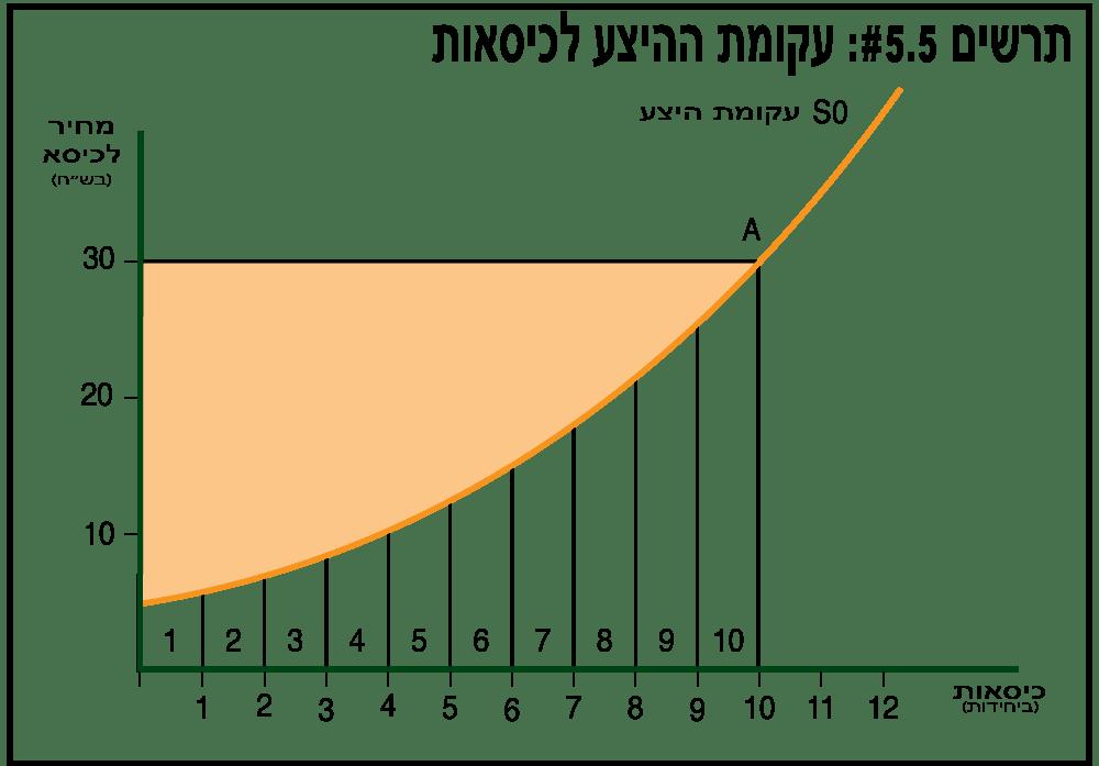 הוצאות היצרנים לייצור כמות מוצרים כלשהי - תרשים 5.5