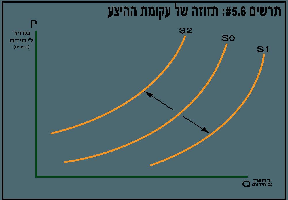 תזוזה של עקומת ההיצע - תרשים 5.6