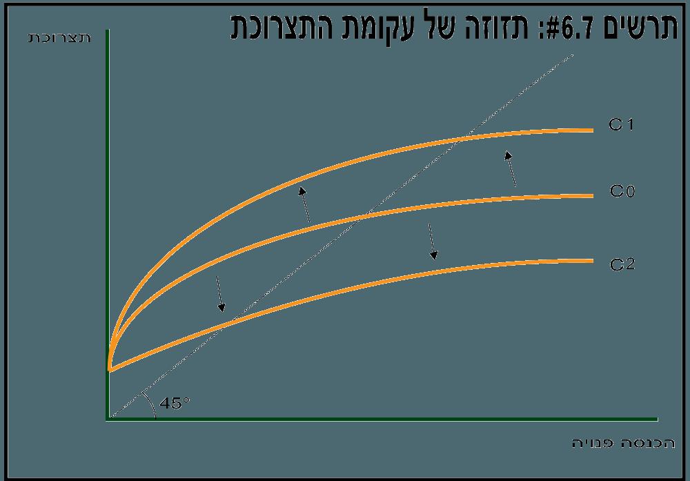 תזוזה של עקומת התצרוכת