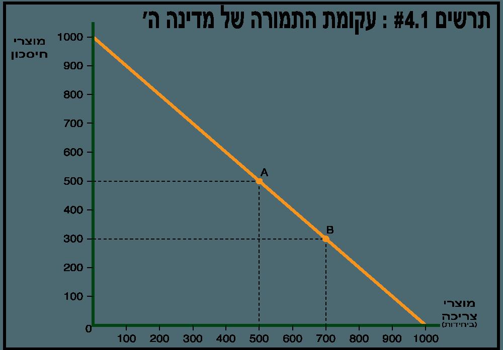 עקומת התמורה של מדינה ה' - תרשים 4.1