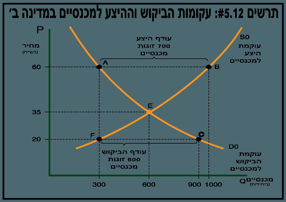 עקומת ביקוש והיצע - תרשים 5.12