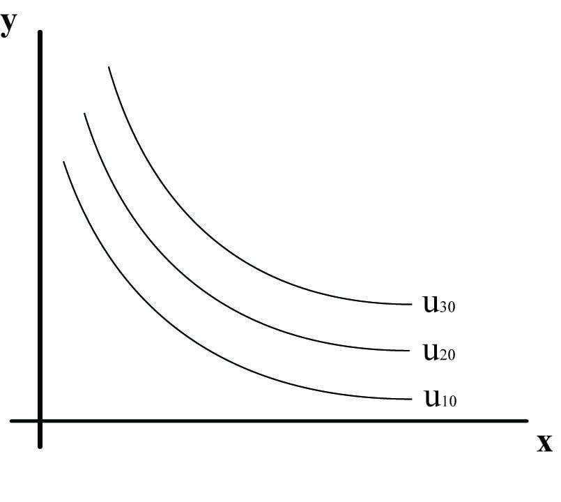 פונקציית תועלת מסוג קוב דאגלס - תרשים 1