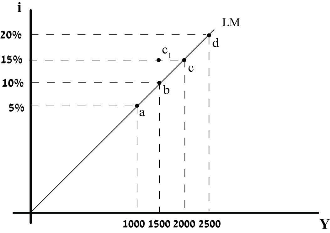 עקומת LM תרשים 106