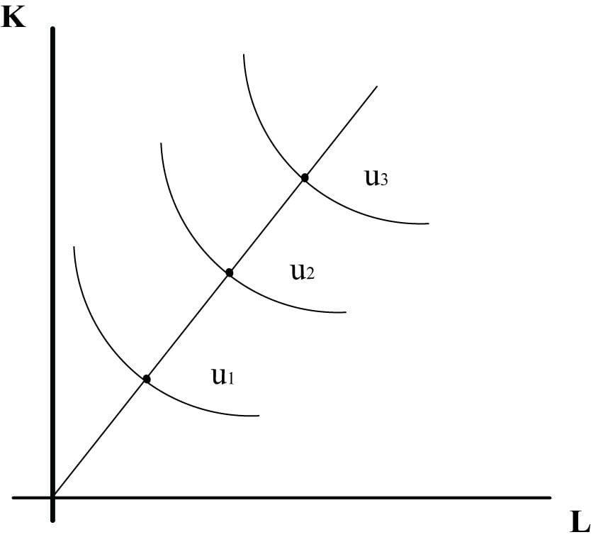 תרשים 10 – קו ההתרחבות בפונקציה אדיטיבית