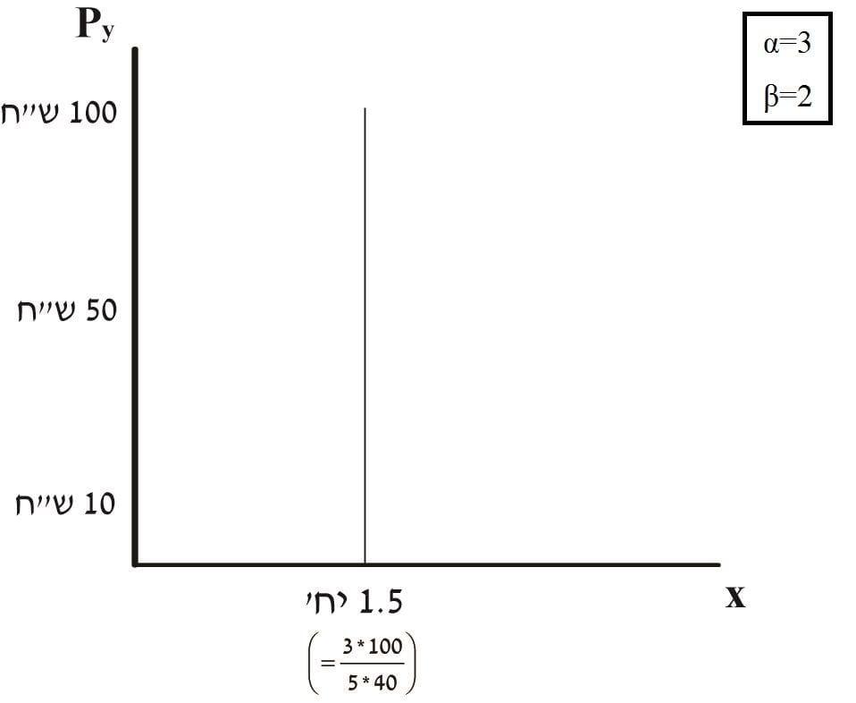 תרשים 19- פונקציית הביקוש הצולב
