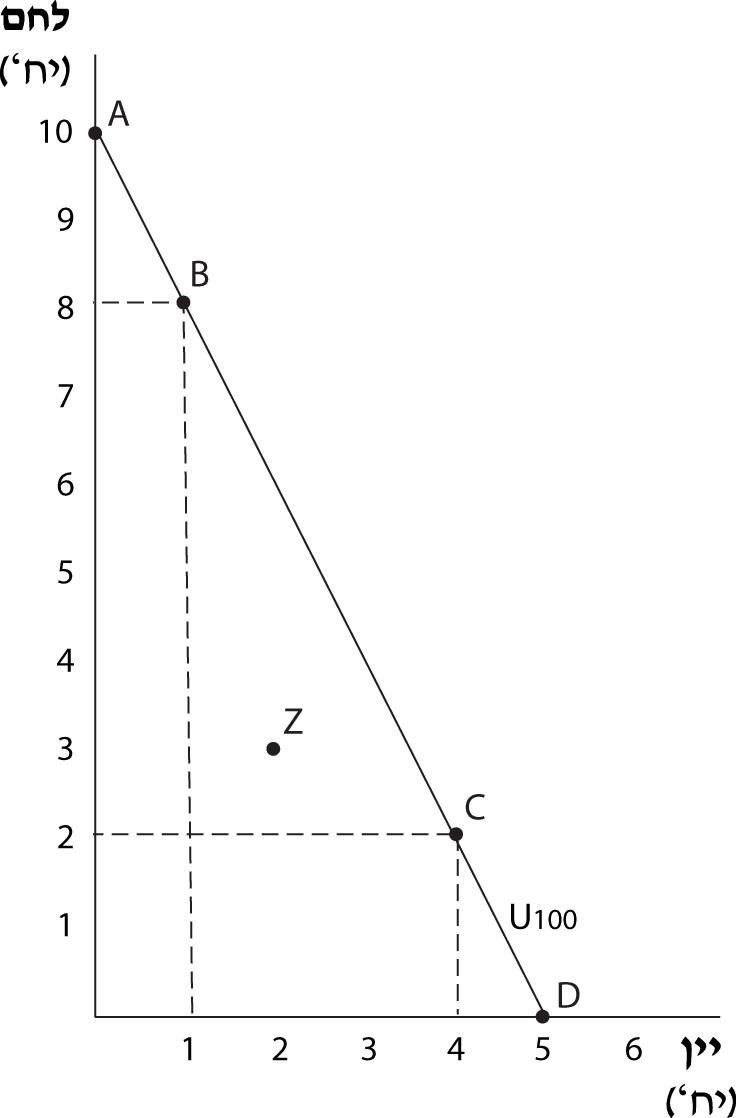 תרשים 2.9 – עקומת האדישות U100 של זרובבל