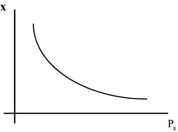 פונקציית הביקוש ל- x ועקומת הביקוש ל- x